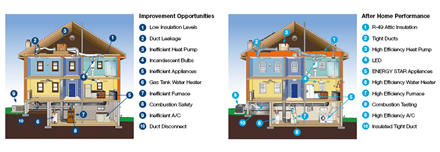 Typical Home Performance With Energy Star Improvements