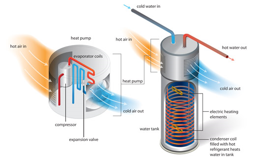 Is A Hybrid Heat Pump Water Heater Right For Me